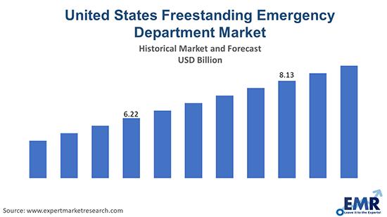 United States Freestanding Emergency Department Market