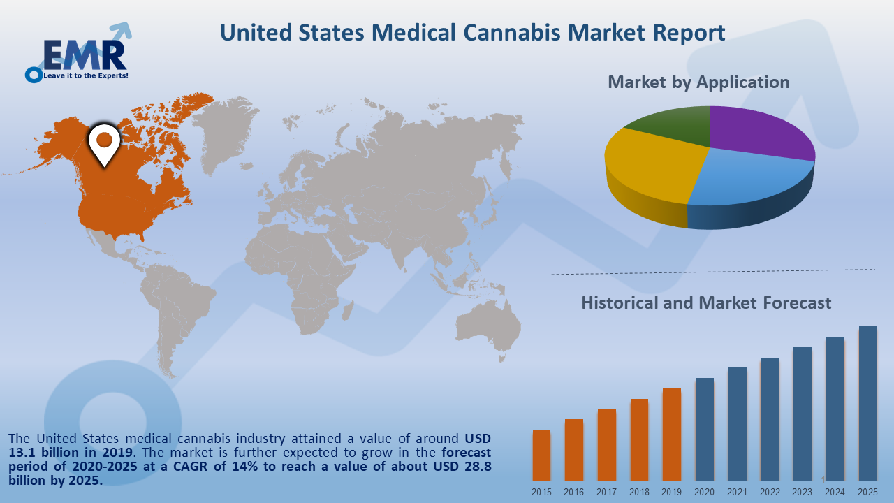 United States Medical Cannabis Market Report and Forecast 2020-2025