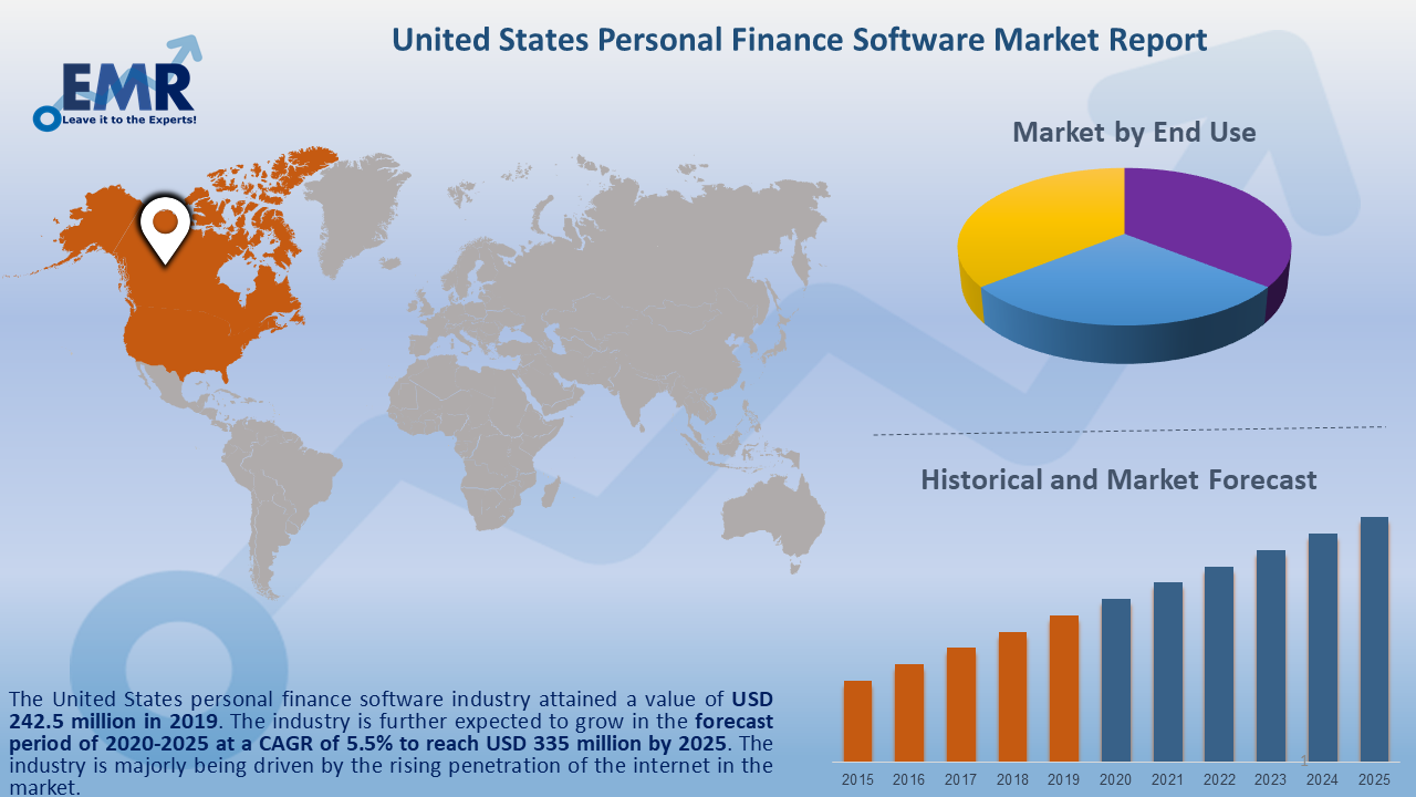 United States Personal Finance Software Market Report and Forecast 2020-2025
