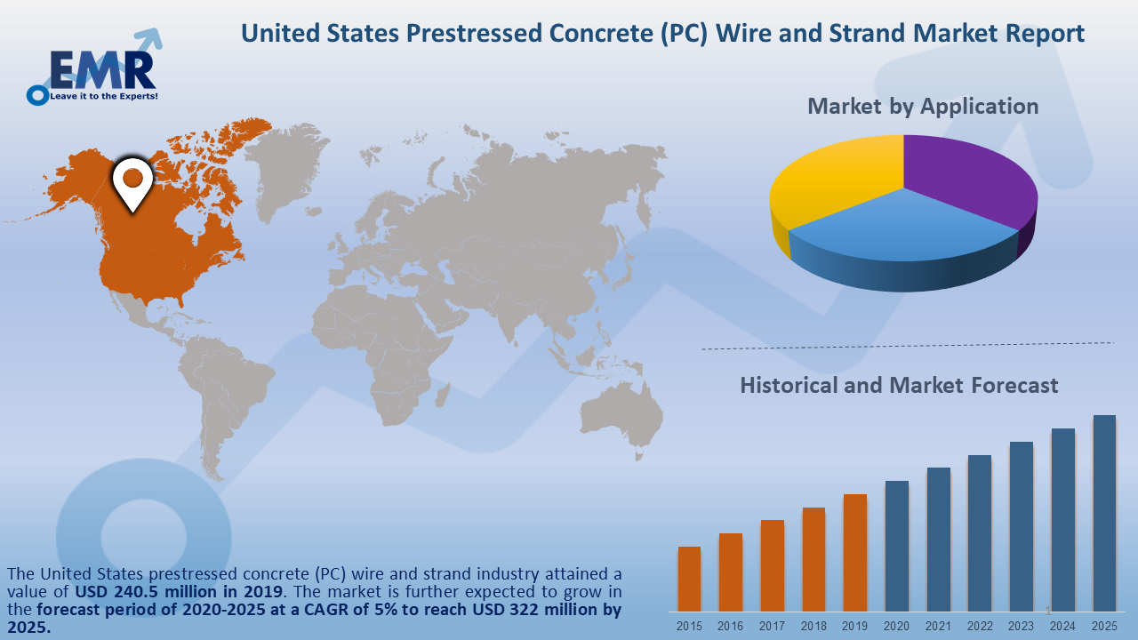 United States Prestressed Concrete (PC) Wire and Strand Market Report and Forecast 2020-2025