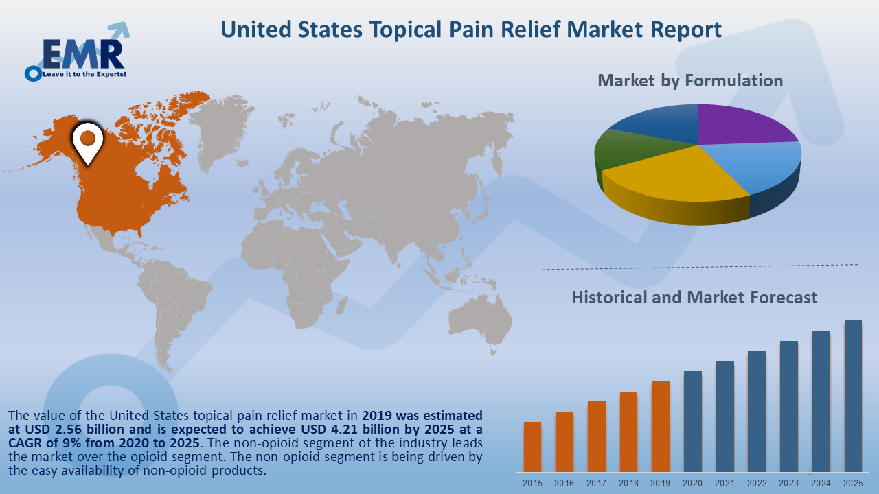 United States Topical Pain Relief Market Report and Forecast 2020-2025