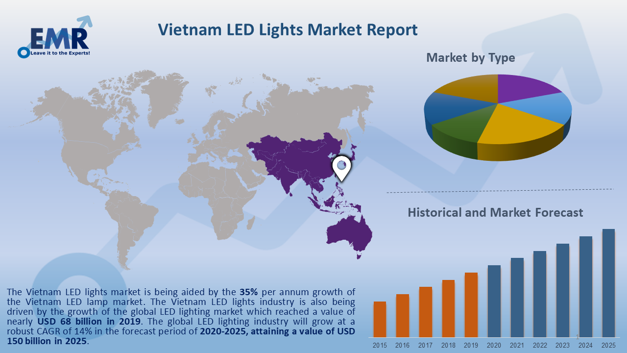 Vietnam LED Lights Market Report and Forecast 2020-2025