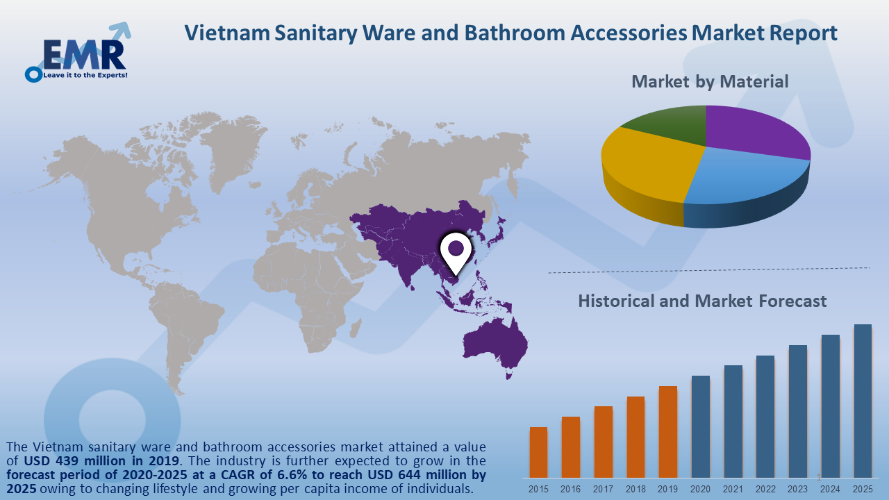 Vietnam Sanitary Ware and Bathroom Accessories Market Report and Forecast 2020-2025
