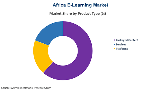 Africa E-Learning Market By Product Type