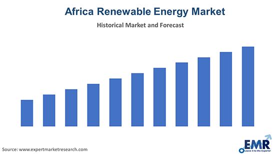 Africa Renewable Energy Market
