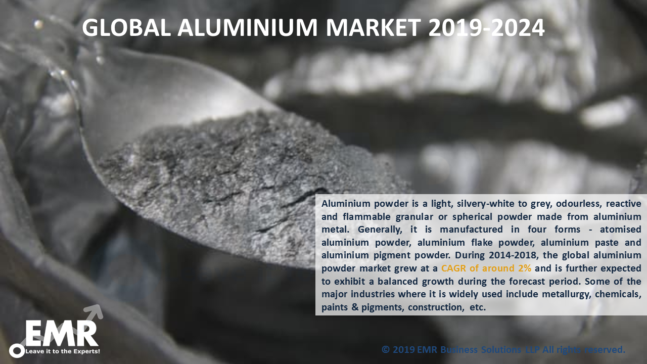 Aluminium Powder Market Report and Forecast 2019-2024