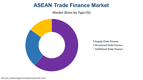 ASEAN Trade Finance Market By Product