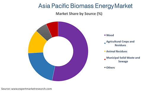 Asia Pacific Biomass Energy Market by Source