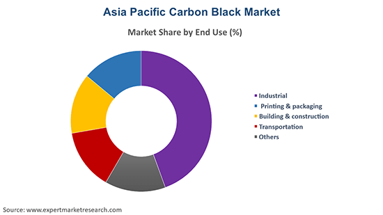 Asia Pacific Carbon Black Market By End Use