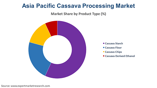 Asia Pacific Cassava Processing Market By Product Type