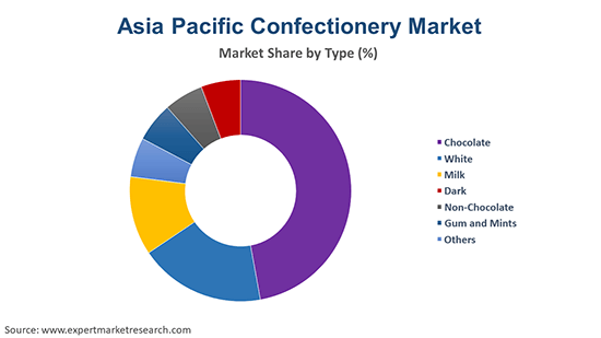 Asia Pacific Confectionery Market By Type