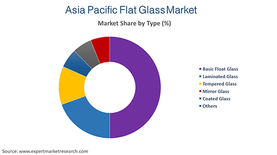 Asia Pacific Flat Glass Market by Type