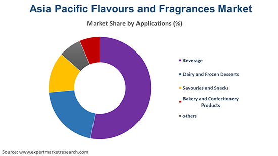 Asia Pacific Flavours and Fragrances Market By Application