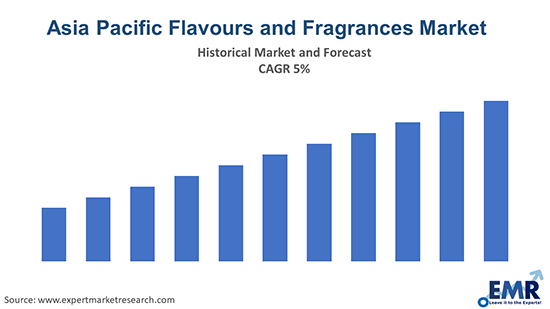 Asia Pacific Flavours and Fragrances Market