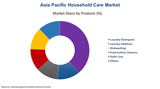 Asia Pacific Household Care Market By Product