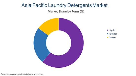 Asia Pacific Laundry Detergents Market By Form