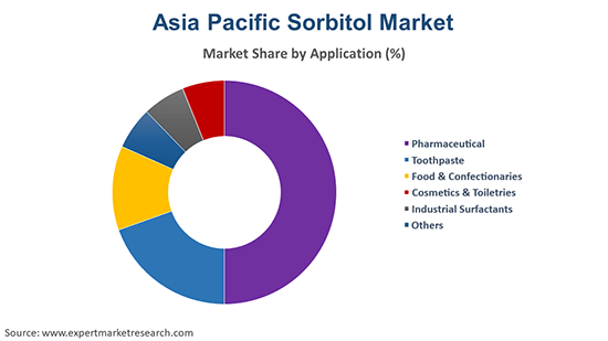 Asia Pacific Sorbitol Market By Application