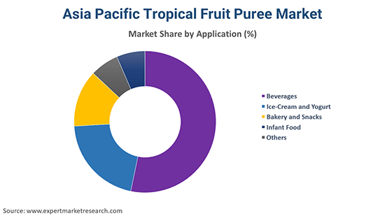 Asia Pacific Tropical Fruit Puree Market By Application