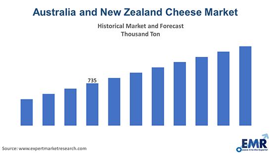 Australia and New Zealand Cheese Market