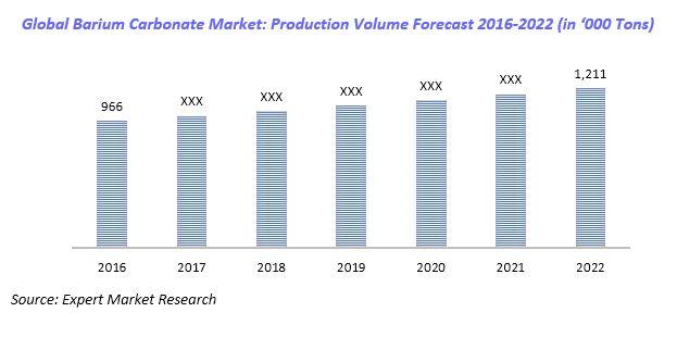 barium carbonate market