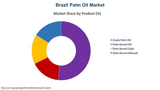 Brazil Palm Oil Market By Product