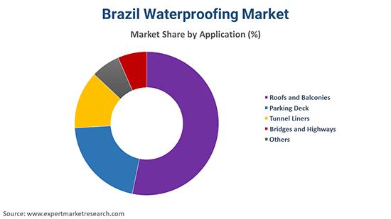 Brazil Waterproofing Market By Application