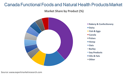 Canada Functional Foods and Natural Health Products Market By Product
