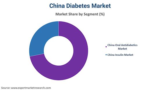 China Diabetes Market By Segment