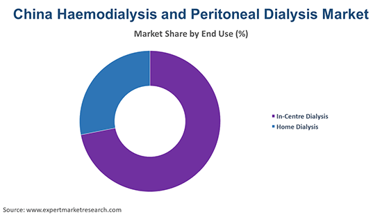 China Haemodialysis and Peritoneal Dialysis Market By End Use