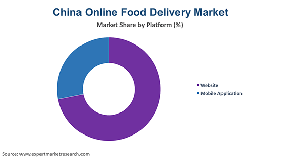 China Online Food Delivery Market By Platform
