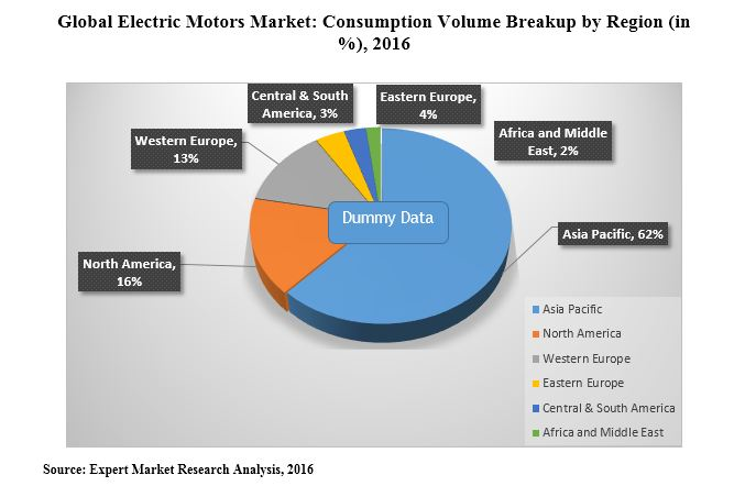 Electric Motor Market