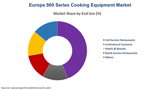 Europe 900 Series Cooking Equipment Market By End Use