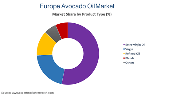 Europe Avocado Oil Market by Product Type