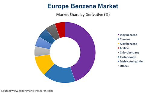 Europe Benzene Market By Derivative