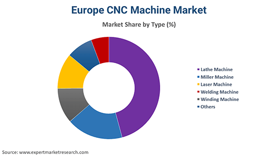 Europe CNC Machine Market By Type