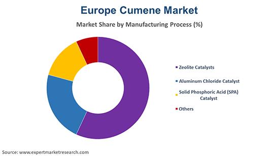 Europe Cumene Market By Manufacturing Process
