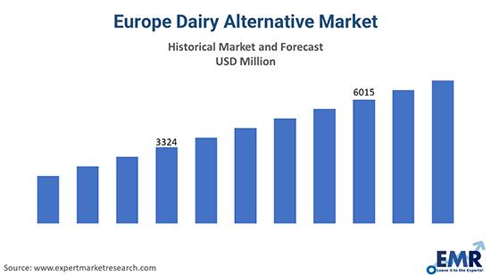 Europe Dairy Alternative Market