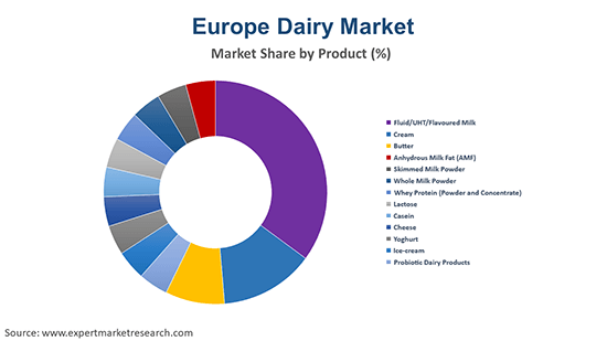Europe Dairy Market By Product