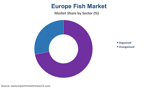 Europe Fish Market By Sector