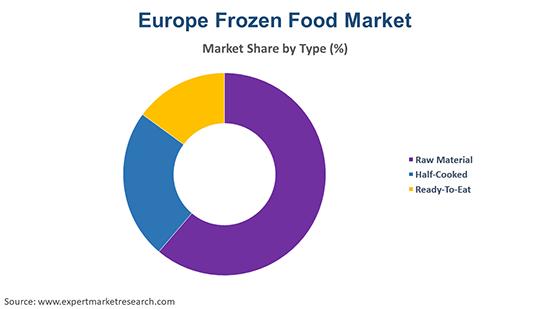 Europe Frozen Food Market By Type