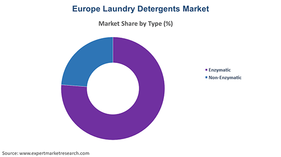 Europe Laundry Detergents Market By Type