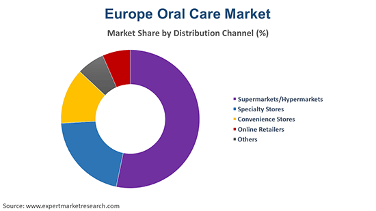 Europe Oral Care Market By Distribution Channel