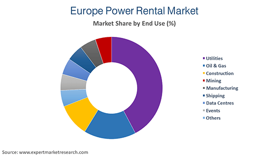 Europe Power Rental Market By End Use