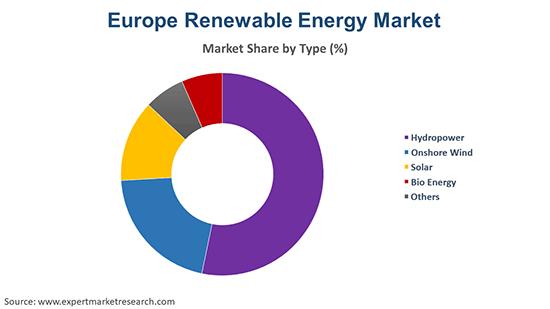 Europe Renewable Energy Market by Type
