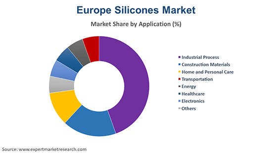 Europe Silicones Market By Application