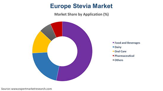 Europe Stevia Market By Application