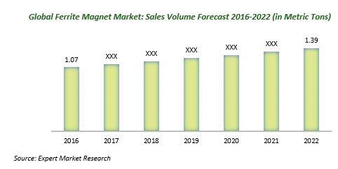 global ferrite magnet market