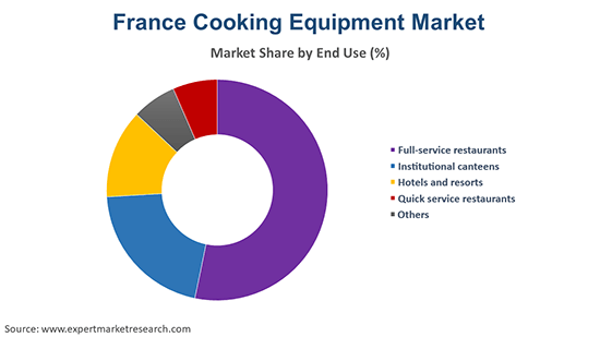 France Cooking Equipment Market By End Use