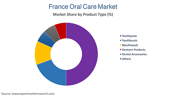France Oral Care Market By Product Type
