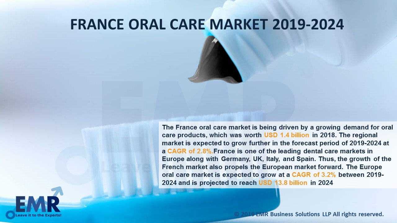 France Oral Care Market Report and Forecast 2019-2024